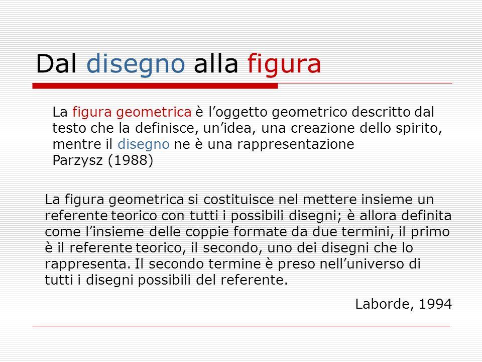 Dal disegno alla figura La figura geometrica si costituisce nel mettere insieme un referente teorico con tutti i possibili disegni; è allora definita