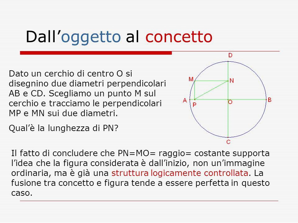 Il fatto di concludere che PN=MO= raggio= costante supporta lidea che la figura considerata è dallinizio, non unimmagine ordinaria, ma è già una strut