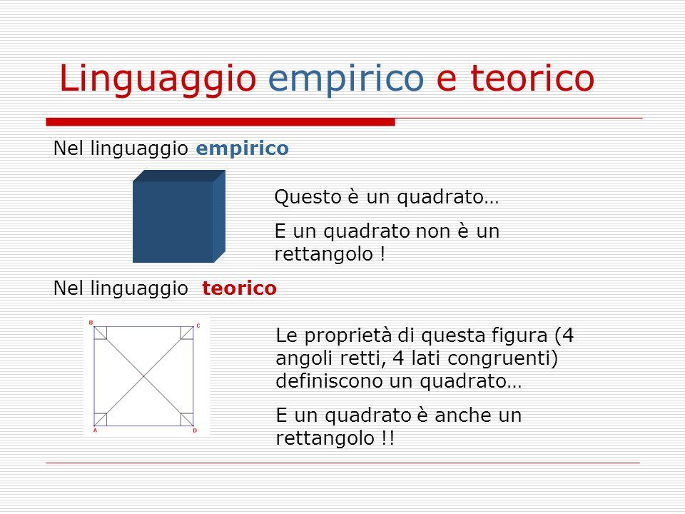 Nel linguaggio empirico Nel linguaggio teorico Questo è un quadrato… E un quadrato non è un rettangolo ! Le proprietà di questa figura (4 angoli retti