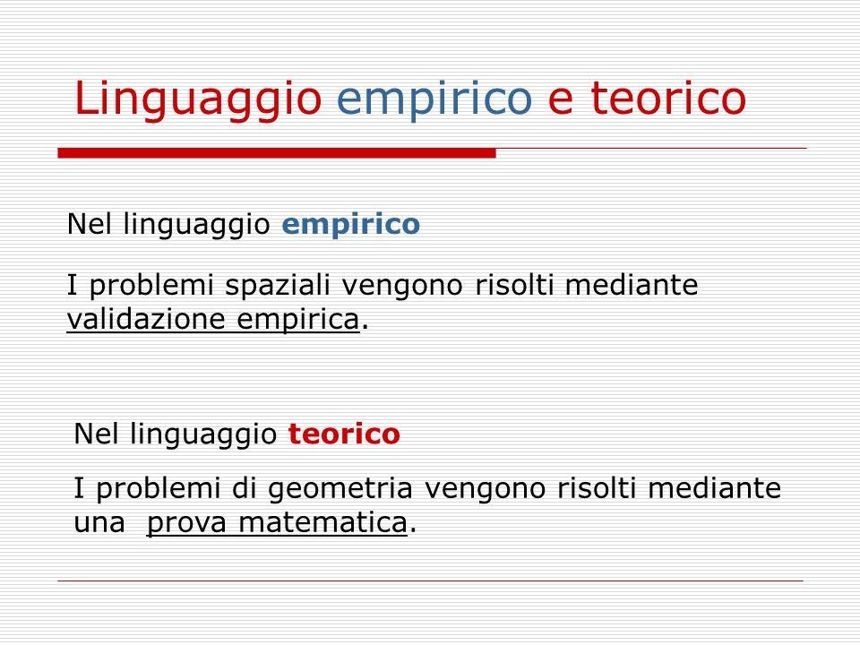 Nel linguaggio empirico Nel linguaggio teorico I problemi spaziali vengono risolti mediante validazione empirica. I problemi di geometria vengono riso
