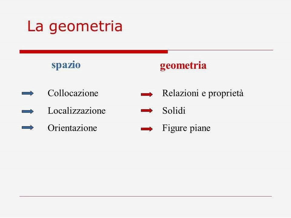 spazio geometria Collocazione Localizzazione Orientazione Relazioni e proprietà Solidi Figure piane La geometria