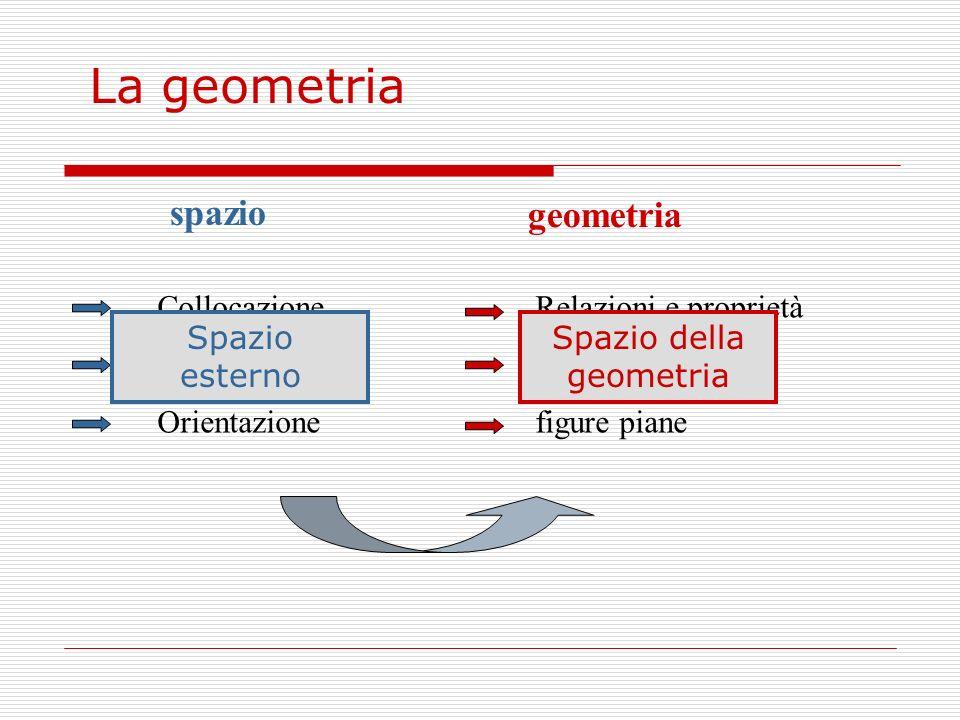 spazio geometria Collocazione Localizzazione Orientazione Relazioni e proprietà solidi figure piane La geometria Spazio esterno Spazio della geometria