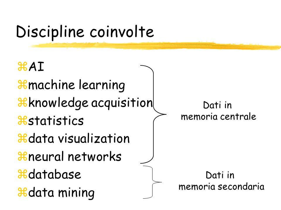 Discipline coinvolte zAI zmachine learning zknowledge acquisition zstatistics zdata visualization zneural networks zdatabase zdata mining Dati in memo