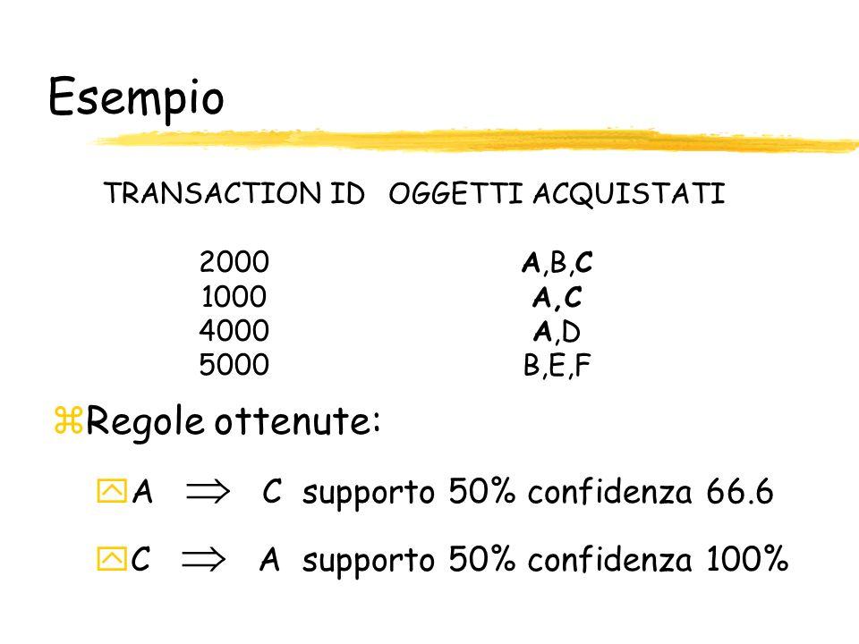 Esempio TRANSACTION ID 2000 1000 4000 5000 OGGETTI ACQUISTATI A,B,C A,C A,D B,E,F zRegole ottenute: yA C supporto 50% confidenza 66.6 yC A supporto 50