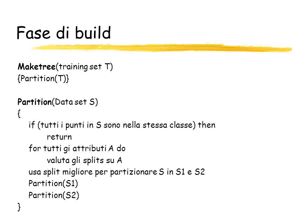 Fase di build Maketree(training set T) {Partition(T)} Partition(Data set S) { if (tutti i punti in S sono nella stessa classe) then return for tutti g