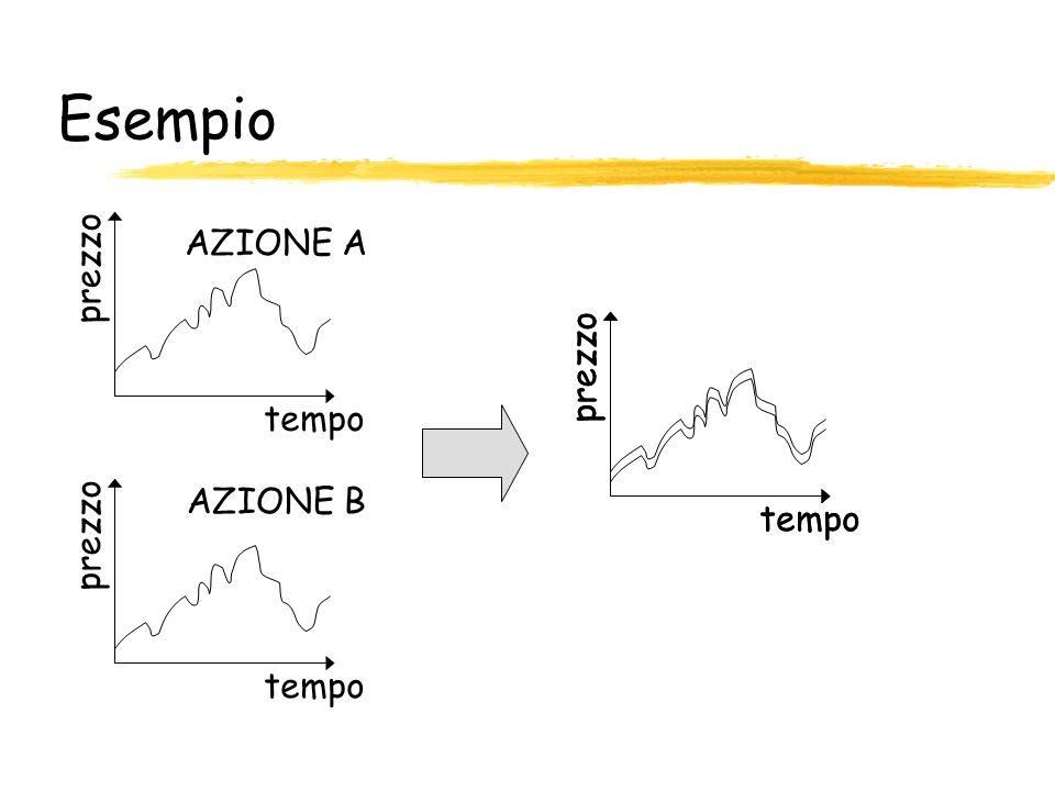 Esempio tempo prezzo tempo prezzo tempo prezzo tempo prezzo AZIONE A AZIONE B