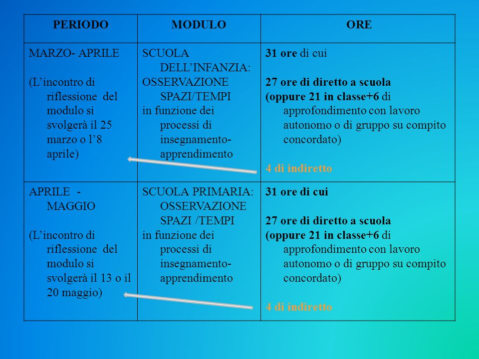 PERIODOMODULO ORE MARZO- APRILE (Lincontro di riflessione del modulo si svolgerà il 25 marzo o l8 aprile) SCUOLA DELLINFANZIA: OSSERVAZIONE SPAZI/TEMP