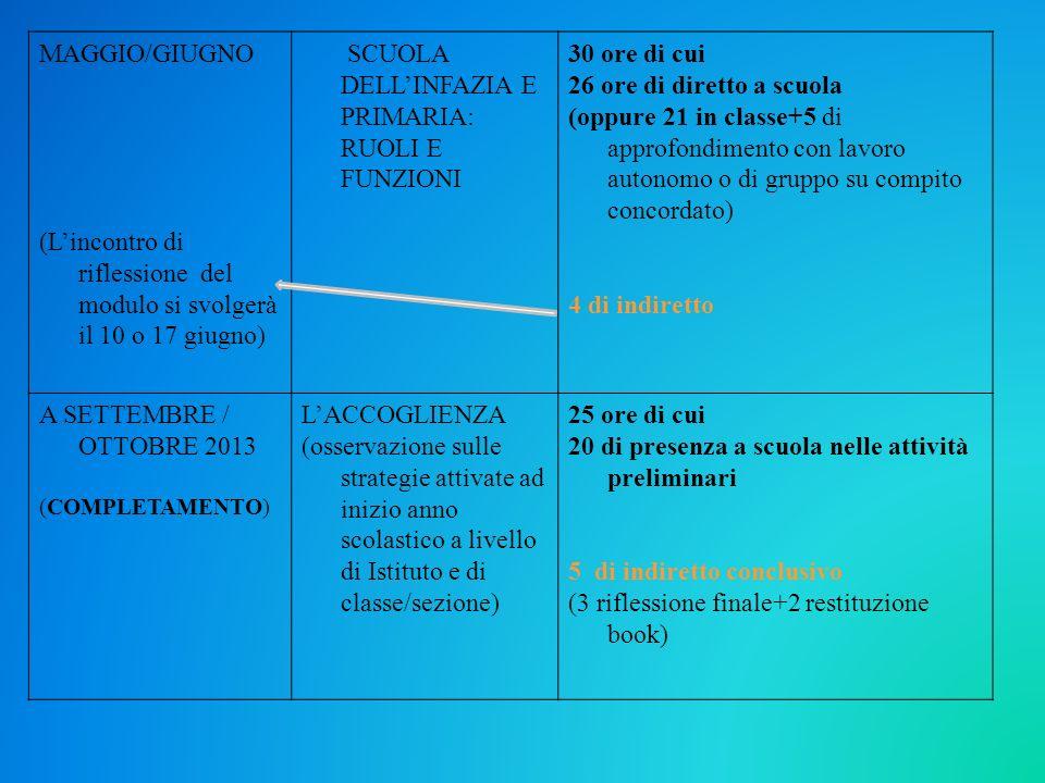 MAGGIO/GIUGNO (Lincontro di riflessione del modulo si svolgerà il 10 o 17 giugno) SCUOLA DELLINFAZIA E PRIMARIA: RUOLI E FUNZIONI 30 ore di cui 26 ore