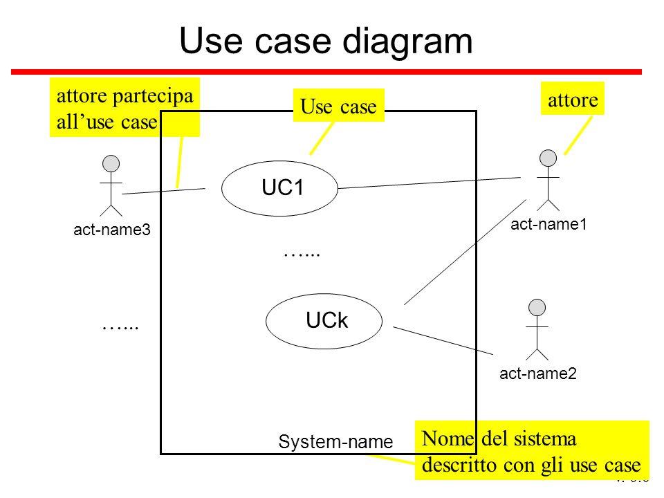 v. 0.0 Nome del sistema descritto con gli use case attore partecipa alluse case Use case diagram System-name UC1 UCk …... act-name1 act-name2 act-name
