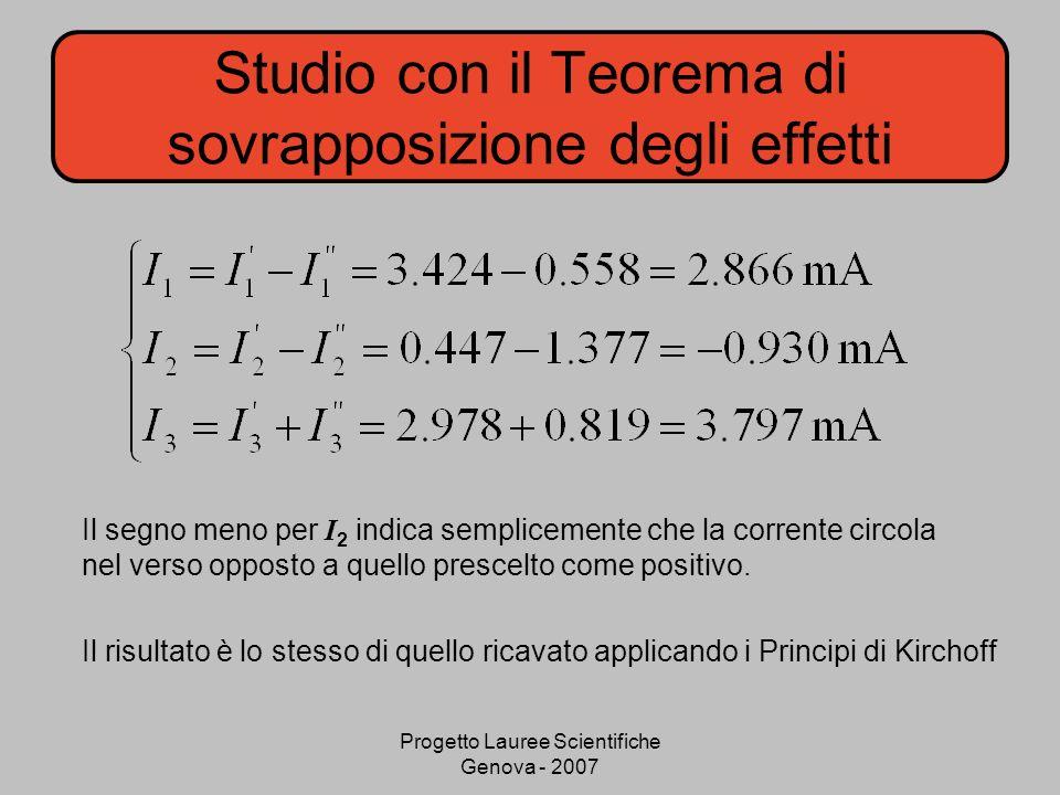 Progetto Lauree Scientifiche Genova - 2007 Studio con il Teorema di sovrapposizione degli effetti Il segno meno per I 2 indica semplicemente che la corrente circola nel verso opposto a quello prescelto come positivo.