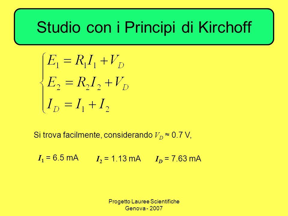 Progetto Lauree Scientifiche Genova - 2007 Studio con i Principi di Kirchoff Si trova facilmente, considerando V D 0.7 V, I 1 = 6.5 mA I 2 = 1.13 mA I D = 7.63 mA