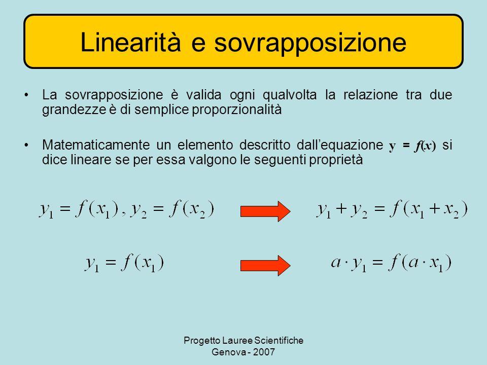 Progetto Lauree Scientifiche Genova - 2007 Linearità e sovrapposizione La sovrapposizione è valida ogni qualvolta la relazione tra due grandezze è di semplice proporzionalità Matematicamente un elemento descritto dallequazione y = f(x) si dice lineare se per essa valgono le seguenti proprietà