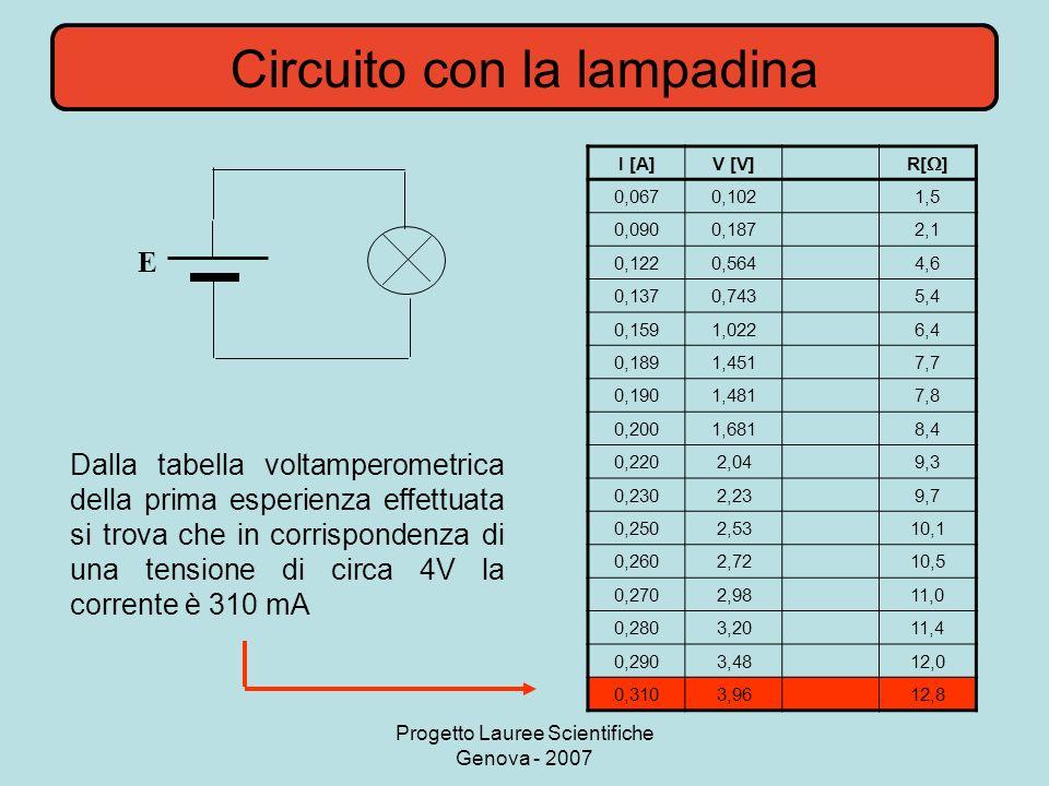 Progetto Lauree Scientifiche Genova - 2007 Circuito con la lampadina E I [A]V [V] R[ ] 0,0670,1021,5 0,0900,1872,1 0,1220,5644,6 0,1370,7435,4 0,1591,0226,4 0,1891,4517,7 0,1901,4817,8 0,2001,6818,4 0,2202,049,3 0,2302,239,7 0,2502,5310,1 0,2602,7210,5 0,2702,9811,0 0,2803,2011,4 0,2903,4812,0 0,3103,9612,8 Dalla tabella voltamperometrica della prima esperienza effettuata si trova che in corrispondenza di una tensione di circa 4V la corrente è 310 mA