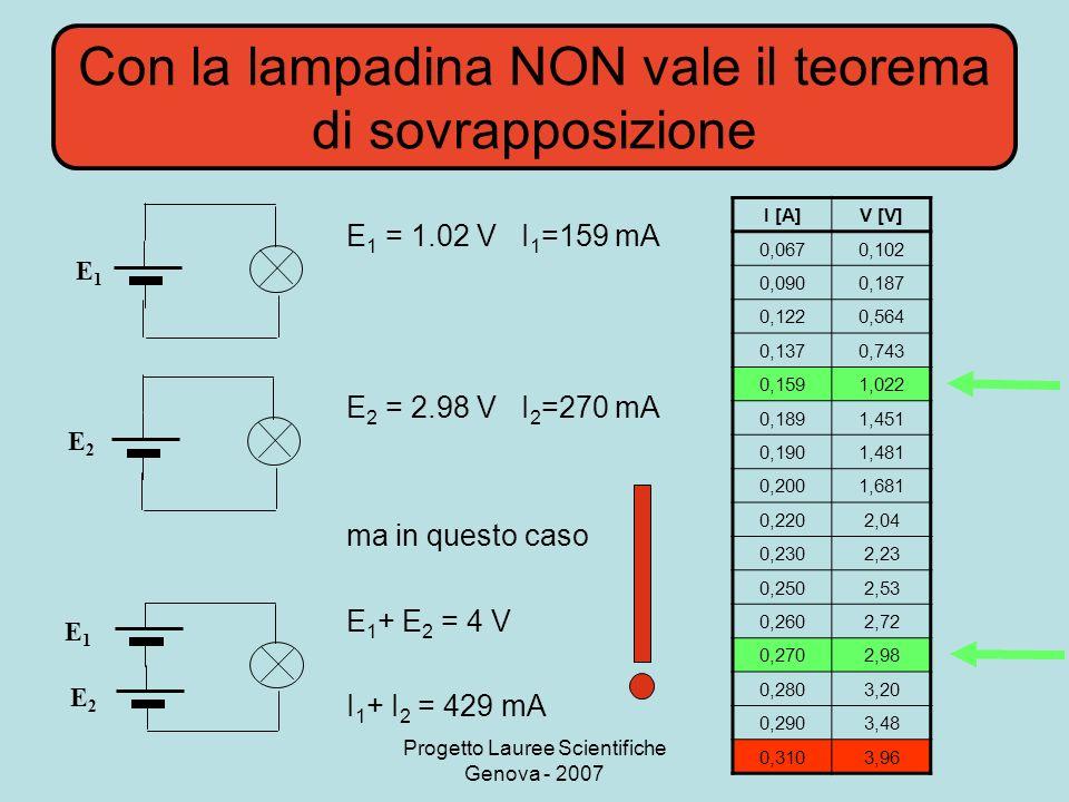 Progetto Lauree Scientifiche Genova - 2007 Con la lampadina NON vale il teorema di sovrapposizione E1E1 E1E1 E2E2 I [A]V [V] 0,0670,102 0,0900,187 0,1220,564 0,1370,743 0,1591,022 0,1891,451 0,1901,481 0,2001,681 0,2202,04 0,2302,23 0,2502,53 0,2602,72 0,2702,98 0,2803,20 0,2903,48 0,3103,96 E 1 = 1.02 V I 1 =159 mA E 2 = 2.98 V I 2 =270 mA ma in questo caso E 1 + E 2 = 4 V I 1 + I 2 = 429 mA E2E2