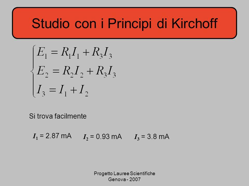 Progetto Lauree Scientifiche Genova - 2007 Studio con i Principi di Kirchoff Si trova facilmente I 1 = 2.87 mA I 2 = 0.93 mA I 3 = 3.8 mA