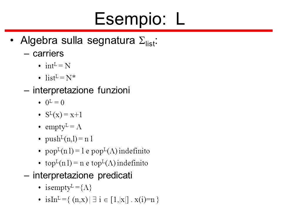 Esempio: L Algebra sulla segnatura list : –carriers int L = N list L = N* –interpretazione funzioni 0 L = 0 S L (x) = x+1 empty L = push L (n,l) = n l