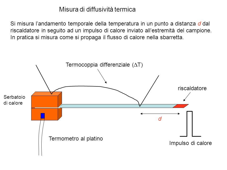 Misura di diffusività termica Impulso di calore riscaldatore Termocoppia differenziale ( T) Serbatoio di calore Si misura landamento temporale della t