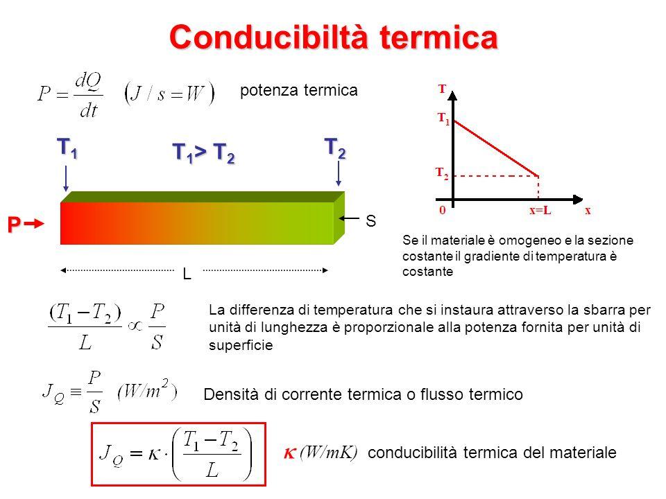Conducibiltà termica P L T1T1T1T1 T2T2T2T2 S T 1 > T 2 potenza termica La differenza di temperatura che si instaura attraverso la sbarra per unità di