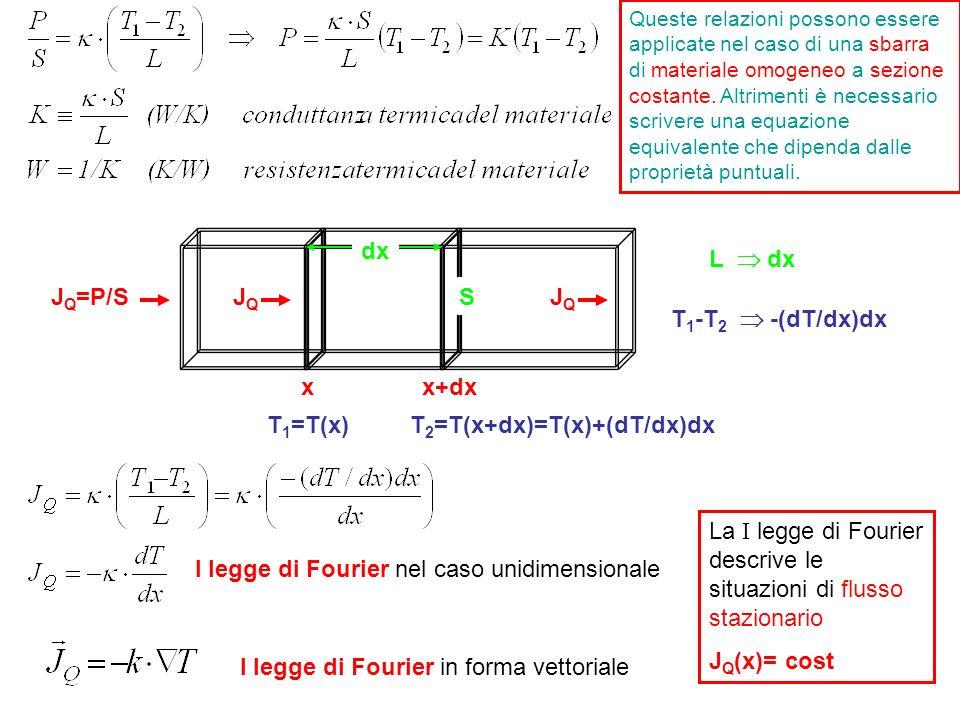 xx+dx dx T 1 =T(x)T 2 =T(x+dx)=T(x)+(dT/dx)dx SJQJQ J Q =P/SJQJQ I legge di Fourier nel caso unidimensionale T 1 -T 2 -(dT/dx)dx L dx I legge di Fouri