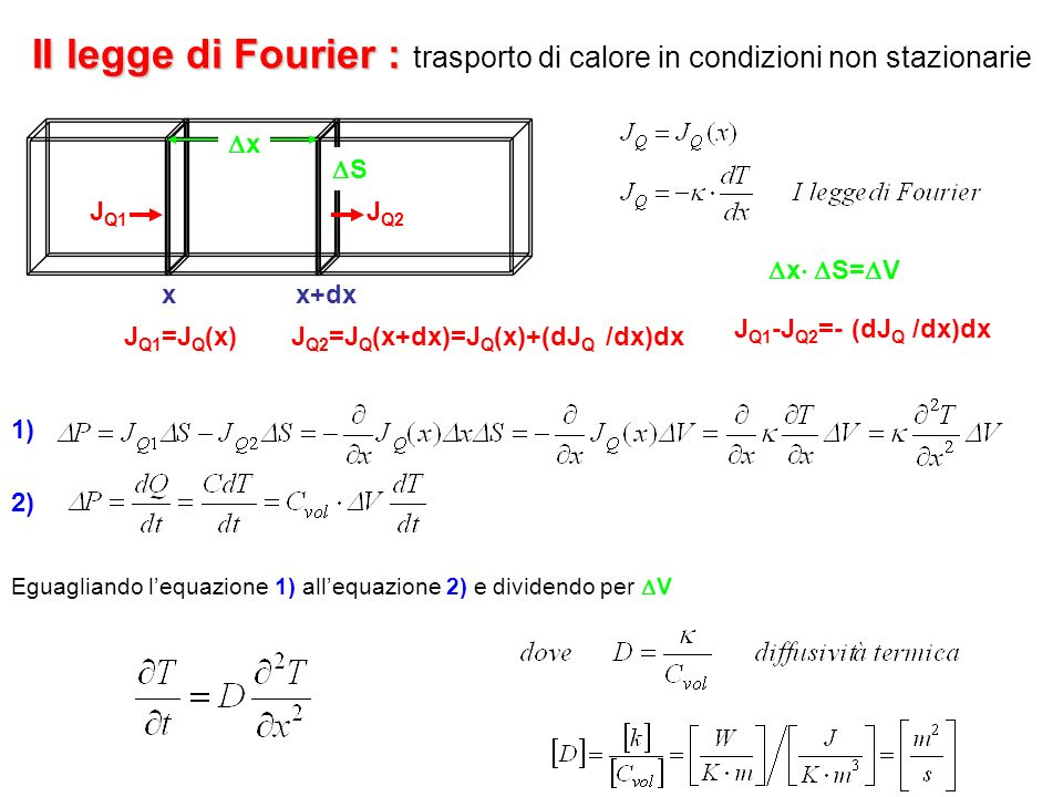 II legge di Fourier : II legge di Fourier : trasporto di calore in condizioni non stazionarie J Q1 =J Q (x)J Q2 =J Q (x+dx)=J Q (x)+(dJ Q /dx)dx xx+dx