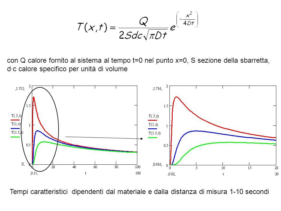 con Q calore fornito al sistema al tempo t=0 nel punto x=0, S sezione della sbarretta, d·c calore specifico per unità di volume Tempi caratteristici d