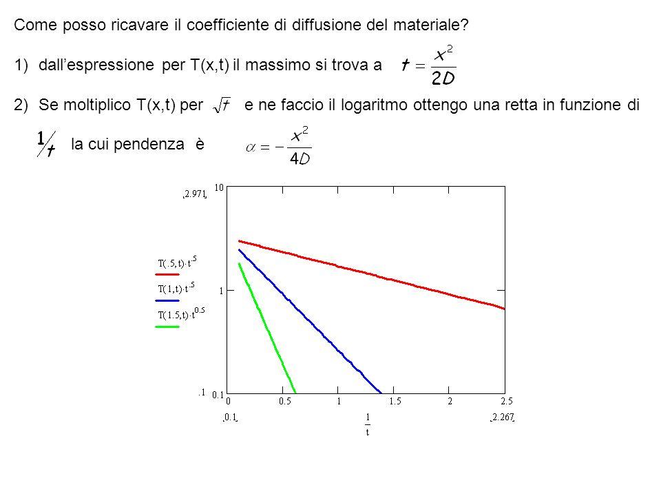 Come posso ricavare il coefficiente di diffusione del materiale? 1)dallespressione per T(x,t) il massimo si trova a 2)Se moltiplico T(x,t) per e ne fa