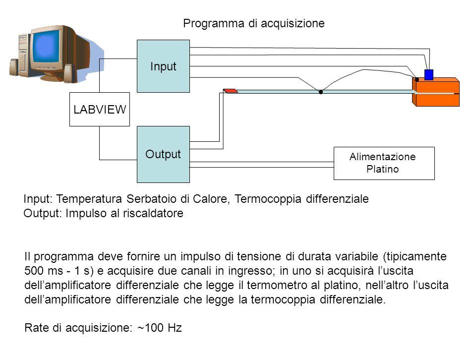 Programma di acquisizione LABVIEW Input Output Input: Temperatura Serbatoio di Calore, Termocoppia differenziale Output: Impulso al riscaldatore Il pr