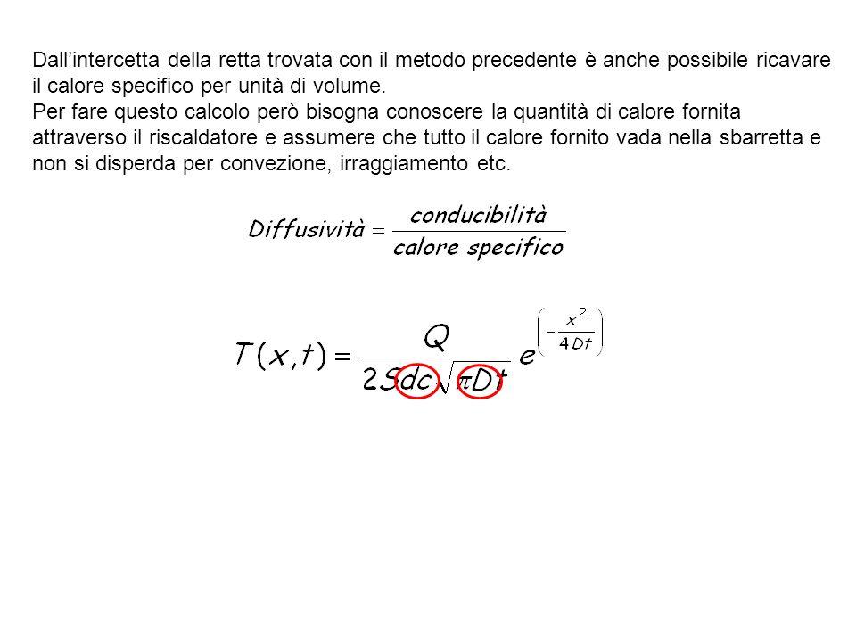 Dallintercetta della retta trovata con il metodo precedente è anche possibile ricavare il calore specifico per unità di volume. Per fare questo calcol