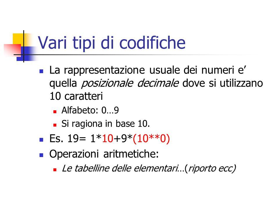 Vari tipi di codifiche La rappresentazione usuale dei numeri e quella posizionale decimale dove si utilizzano 10 caratteri Alfabeto: 0…9 Si ragiona in