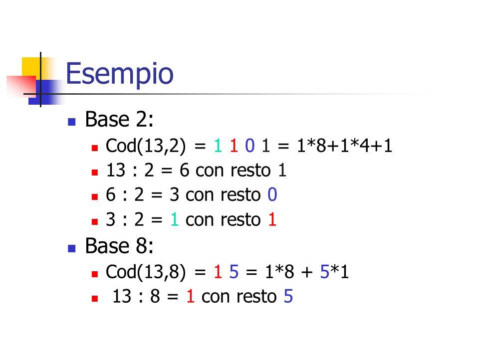 Esempio Base 2: Cod(13,2) = 1 1 0 1 = 1*8+1*4+1 13 : 2 = 6 con resto 1 6 : 2 = 3 con resto 0 3 : 2 = 1 con resto 1 Base 8: Cod(13,8) = 1 5 = 1*8 + 5*1