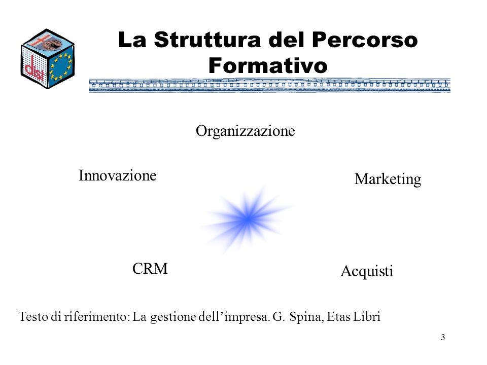 3 La Struttura del Percorso Formativo Organizzazione Innovazione CRM Acquisti Marketing Testo di riferimento: La gestione dellimpresa. G. Spina, Etas