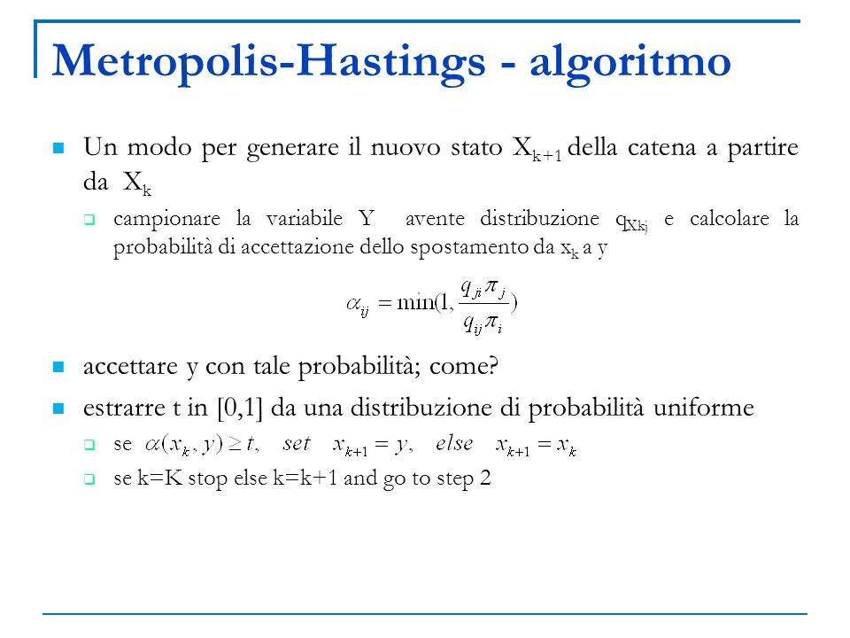 Metropolis-Hastings - algoritmo Un modo per generare il nuovo stato X k+1 della catena a partire da X k campionare la variabile Y avente distribuzione