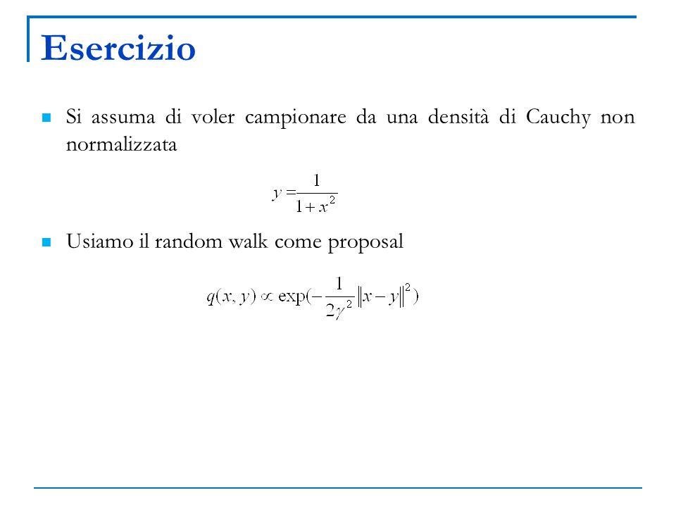 Esercizio Si assuma di voler campionare da una densità di Cauchy non normalizzata Usiamo il random walk come proposal