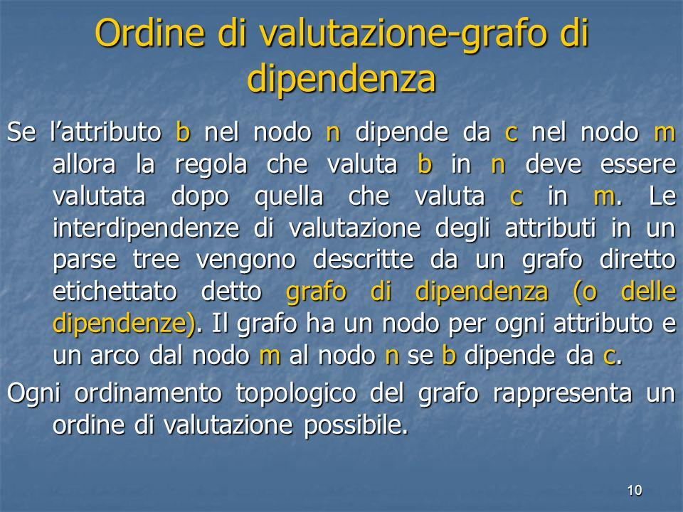 10 Ordine di valutazione-grafo di dipendenza Se lattributo b nel nodo n dipende da c nel nodo m allora la regola che valuta b in n deve essere valutata dopo quella che valuta c in m.