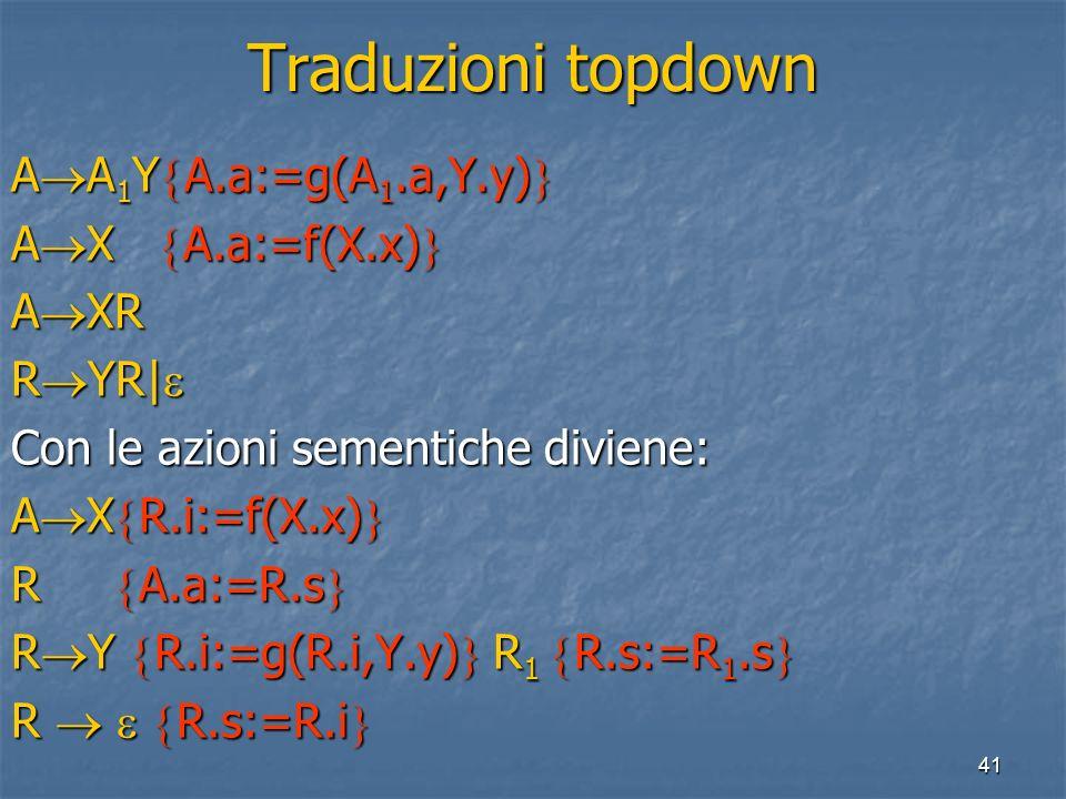 41 Traduzioni topdown A A 1 Y A.a:=g(A 1.a,Y.y) A A 1 Y A.a:=g(A 1.a,Y.y) A X A.a:=f(X.x) A X A.a:=f(X.x) A XR R YR| R YR| Con le azioni sementiche diviene: A X R.i:=f(X.x) A X R.i:=f(X.x) R A.a:=R.s R A.a:=R.s R Y R.i:=g(R.i,Y.y) R 1 R.s:=R 1.s R Y R.i:=g(R.i,Y.y) R 1 R.s:=R 1.s R R.s:=R.i R R.s:=R.i