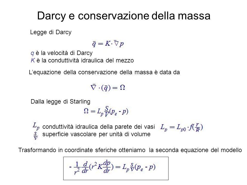 Darcy e conservazione della massa Lequazione della conservazione della massa è data da q è la velocità di Darcy K è la conduttività idraulica del mezz