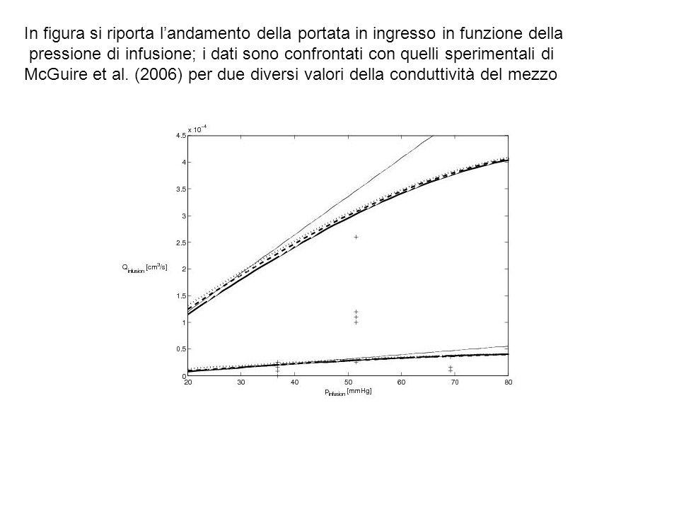 In figura si riporta landamento della portata in ingresso in funzione della pressione di infusione; i dati sono confrontati con quelli sperimentali di