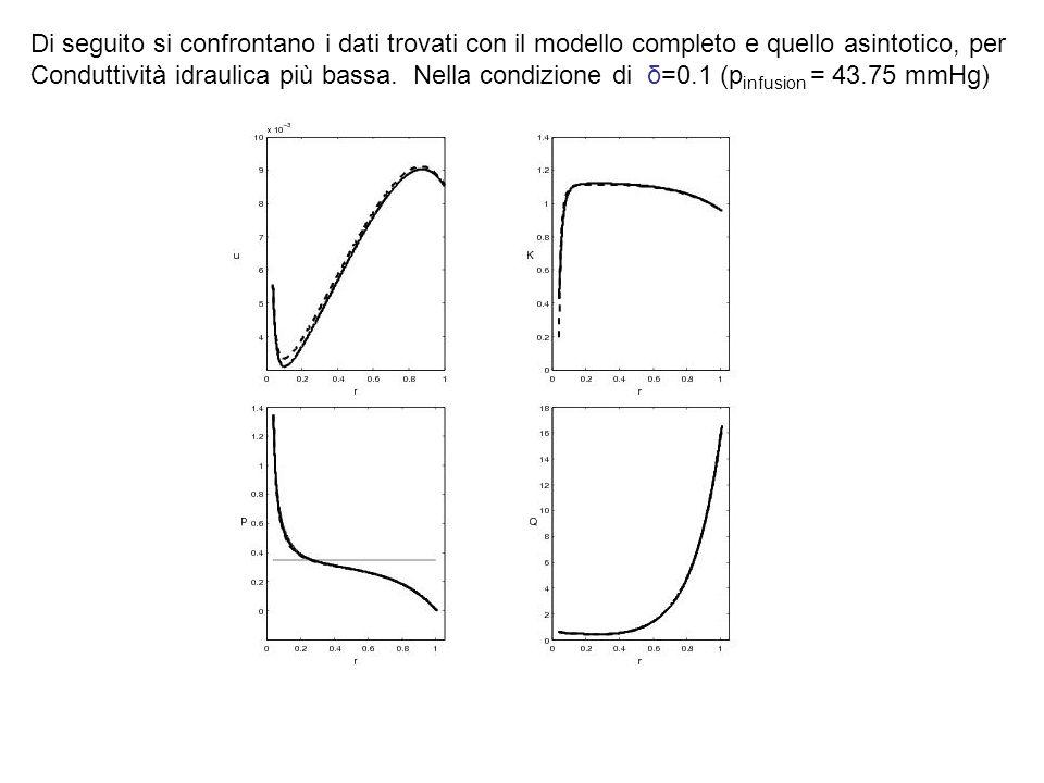 Di seguito si confrontano i dati trovati con il modello completo e quello asintotico, per Conduttività idraulica più bassa. Nella condizione di δ=0.1