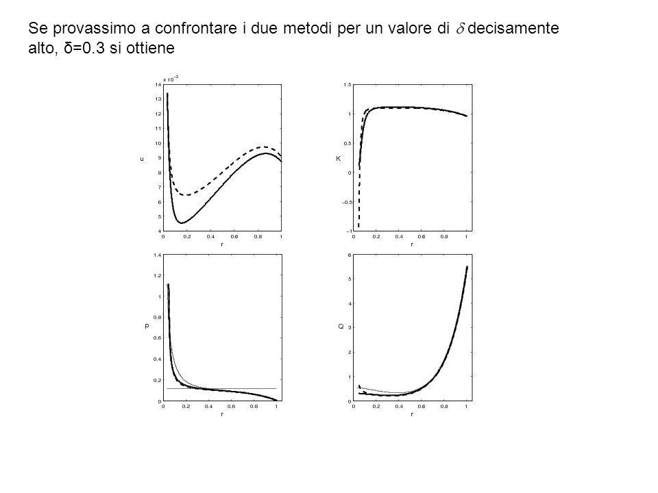 Se provassimo a confrontare i due metodi per un valore di decisamente alto, δ=0.3 si ottiene