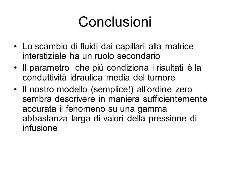 Conclusioni Lo scambio di fluidi dai capillari alla matrice interstiziale ha un ruolo secondario Il parametro che più condiziona i risultati è la cond