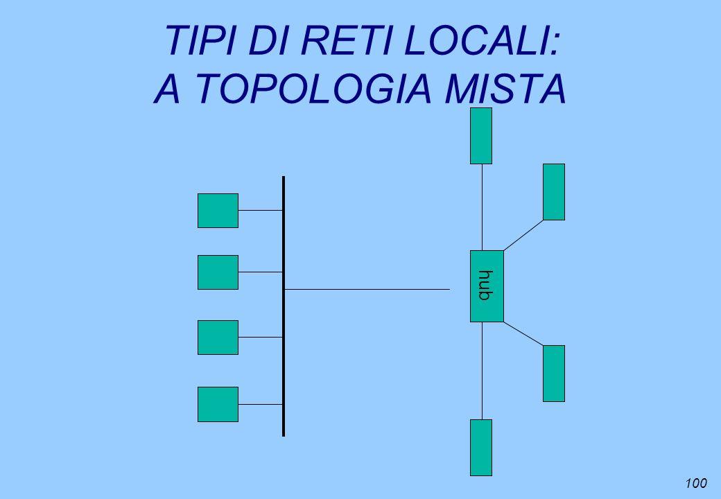100 TIPI DI RETI LOCALI: A TOPOLOGIA MISTA hub