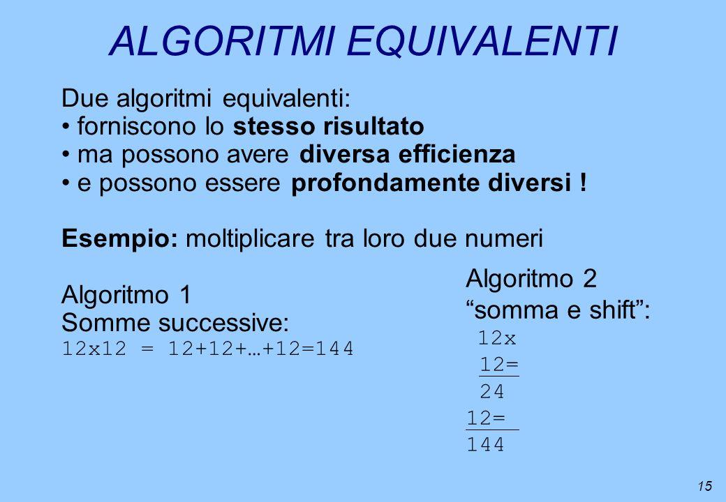 15 ALGORITMI EQUIVALENTI Due algoritmi equivalenti: forniscono lo stesso risultato ma possono avere diversa efficienza e possono essere profondamente