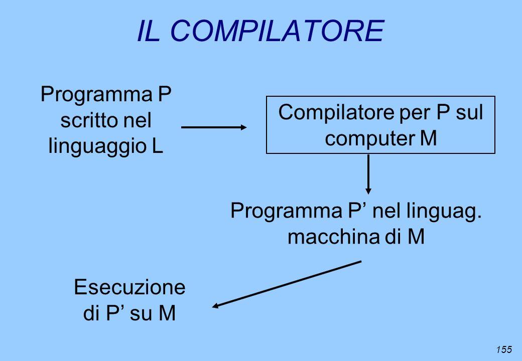 155 IL COMPILATORE Programma P scritto nel linguaggio L Compilatore per P sul computer M Programma P nel linguag. macchina di M Esecuzione di P su M