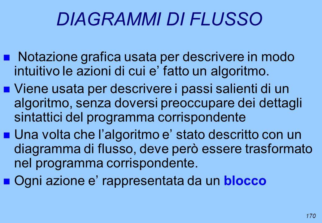 170 DIAGRAMMI DI FLUSSO n Notazione grafica usata per descrivere in modo intuitivo le azioni di cui e fatto un algoritmo. n Viene usata per descrivere