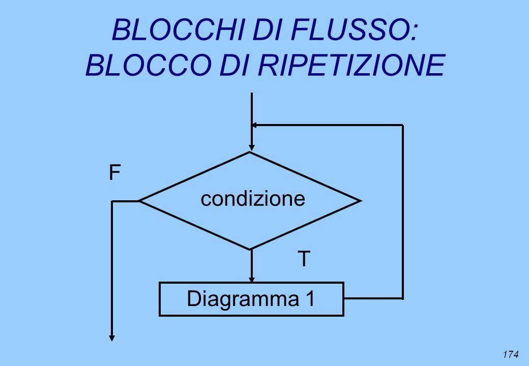 174 BLOCCHI DI FLUSSO: BLOCCO DI RIPETIZIONE Diagramma 1 condizione T F