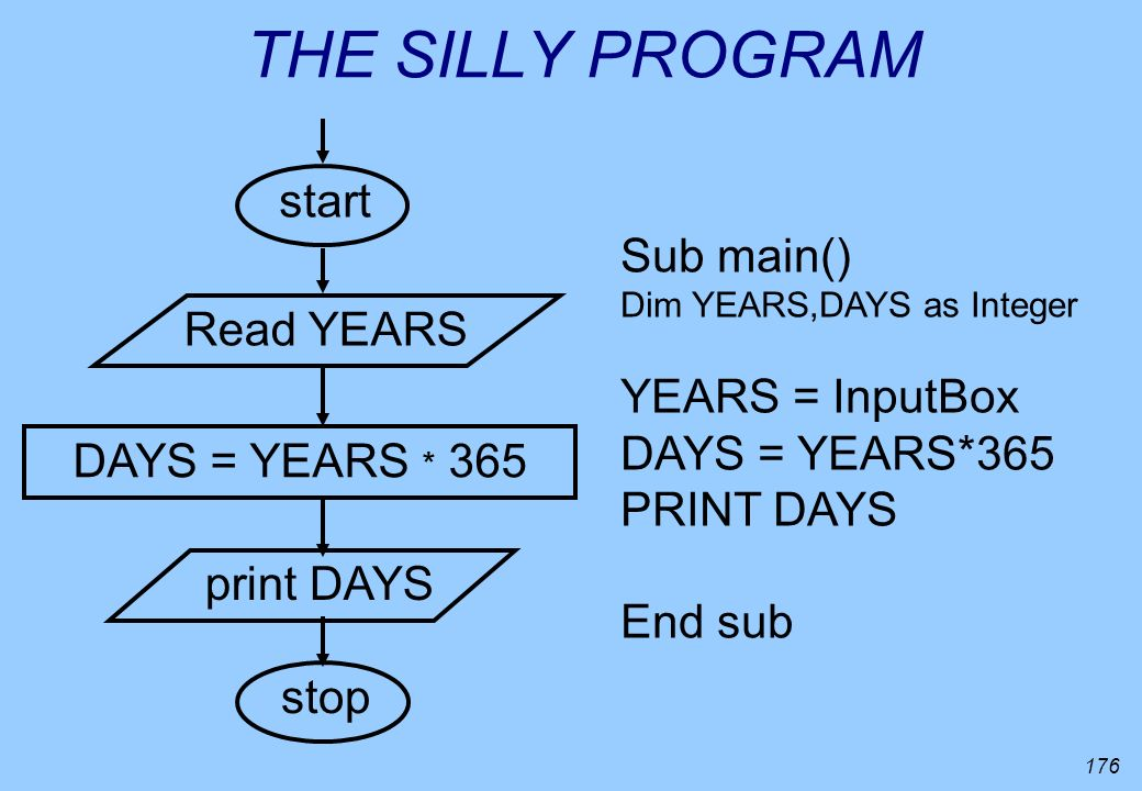 176 THE SILLY PROGRAM start Read YEARS DAYS = YEARS * 365 print DAYS stop Sub main() Dim YEARS,DAYS as Integer YEARS = InputBox DAYS = YEARS*365 PRINT
