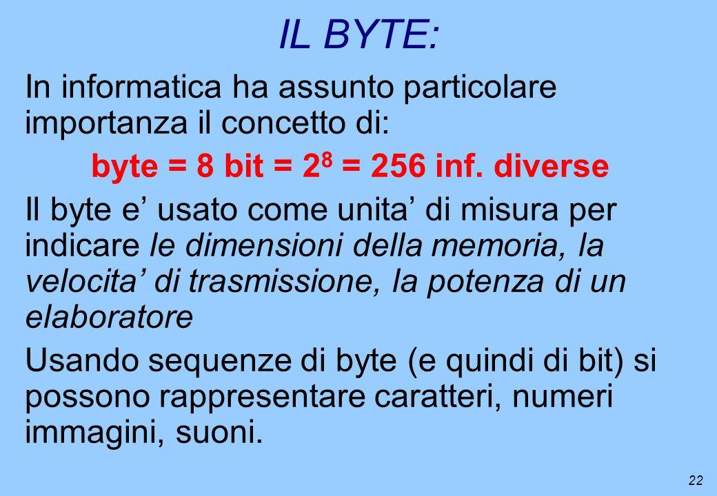 22 IL BYTE: In informatica ha assunto particolare importanza il concetto di: byte = 8 bit = 2 8 = 256 inf. diverse Il byte e usato come unita di misur