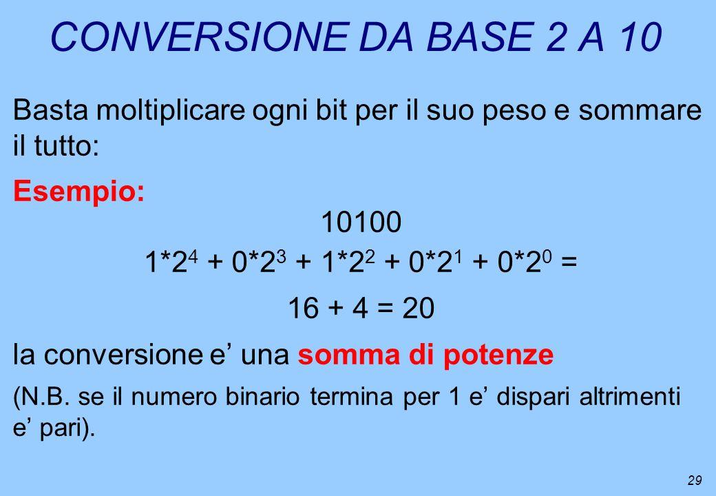 29 CONVERSIONE DA BASE 2 A 10 Basta moltiplicare ogni bit per il suo peso e sommare il tutto: Esempio: 10100 1*2 4 + 0*2 3 + 1*2 2 + 0*2 1 + 0*2 0 = 1