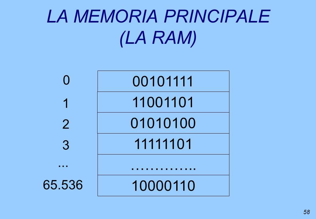 58 LA MEMORIA PRINCIPALE (LA RAM) 00101111 11001101 01010100 ………….. 10000110 0 11111101 1 2 3 65.536...