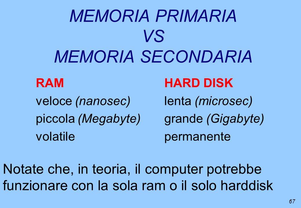 67 MEMORIA PRIMARIA VS MEMORIA SECONDARIA RAMHARD DISK veloce (nanosec)lenta (microsec) piccola (Megabyte)grande (Gigabyte) volatilepermanente Notate